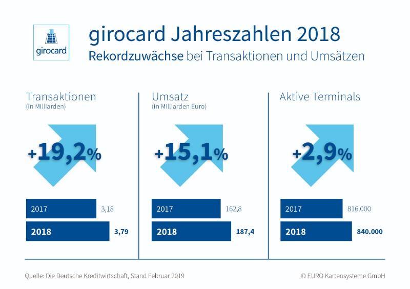 Girocard Entwicklung 2018